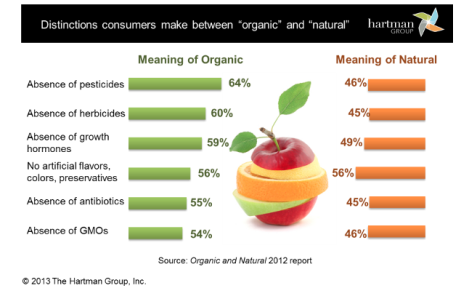 Organic-vs-Natural-Chart-Hartman-Group-2013-png